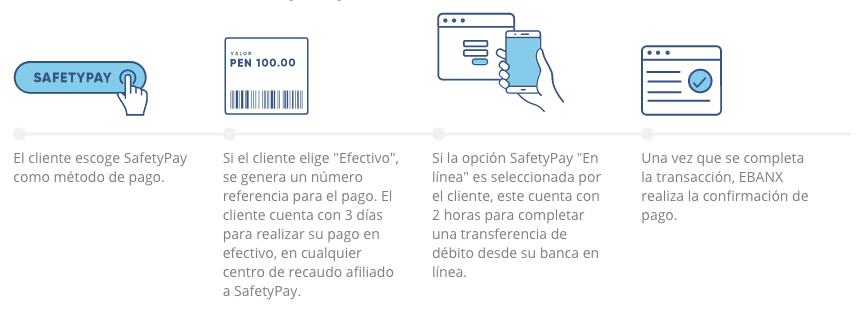 SafetyPay
