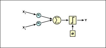 Curso de redes neuronales